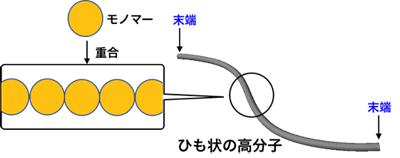 図 直鎖状高分子