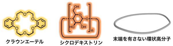 図 環状分子