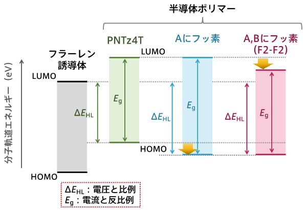 図2 半導体ポリマーとフラーレン誘導体における分子軌道(HOMOとLUMO)が持つエネルギー準位の関係