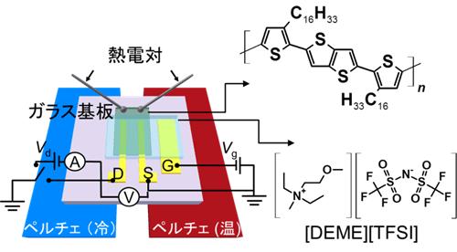 図2 ペルチェ素子を用いたゼーベック係数の計測システムと用いた高分子(PBTTT)および電解質[DEME][TFSI]の化学構造