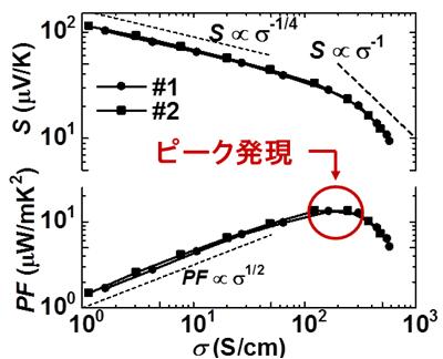 図3 ゼーベック係数(上)と発電性能(下)の電気伝導率依存性
