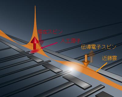 図1 近藤雲検証実験の概念図