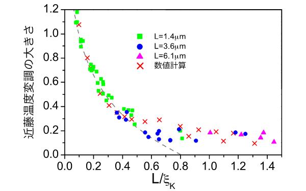 図2 実験で明らかにされた近藤雲の形状