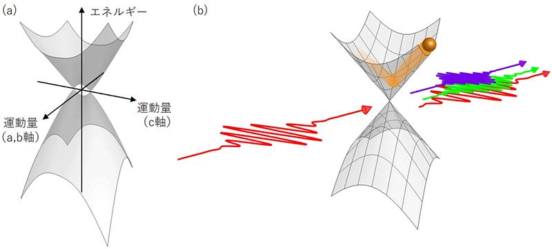 図1 ディラック半金属ヒ化カドミウムにおけるテラヘルツ周波数変換