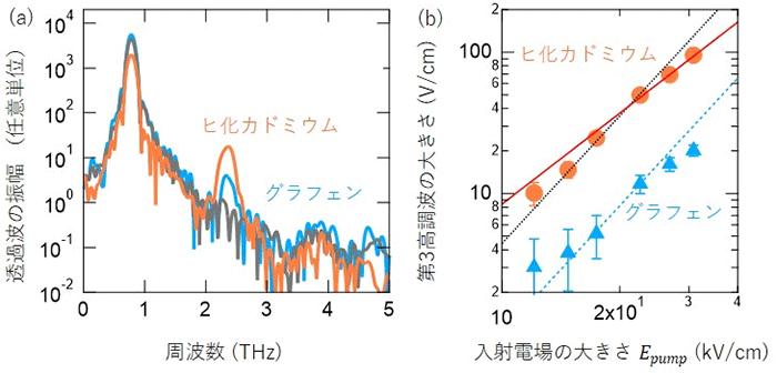 図2 ヒ化カドミウムおよびグラフェンにおける第三高調波の観測