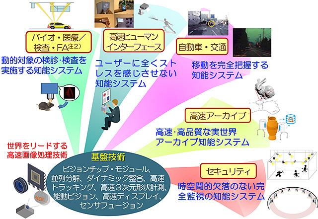 機構報 第1200号:別紙1:戦戦略...