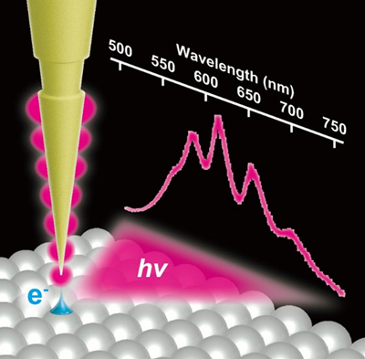 Light emission from an STM junction with a plasmonic Fabry–Pérot tip