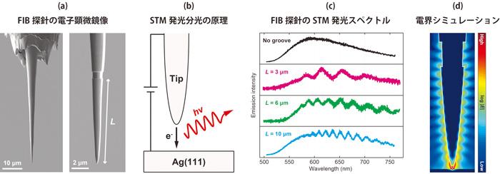 図2 FIBでナノ加工したSTM探針の発光スペクトル