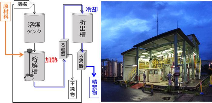 図1 完成させたトチュウエラストマー®精製プロセス(左)および装置(右)
