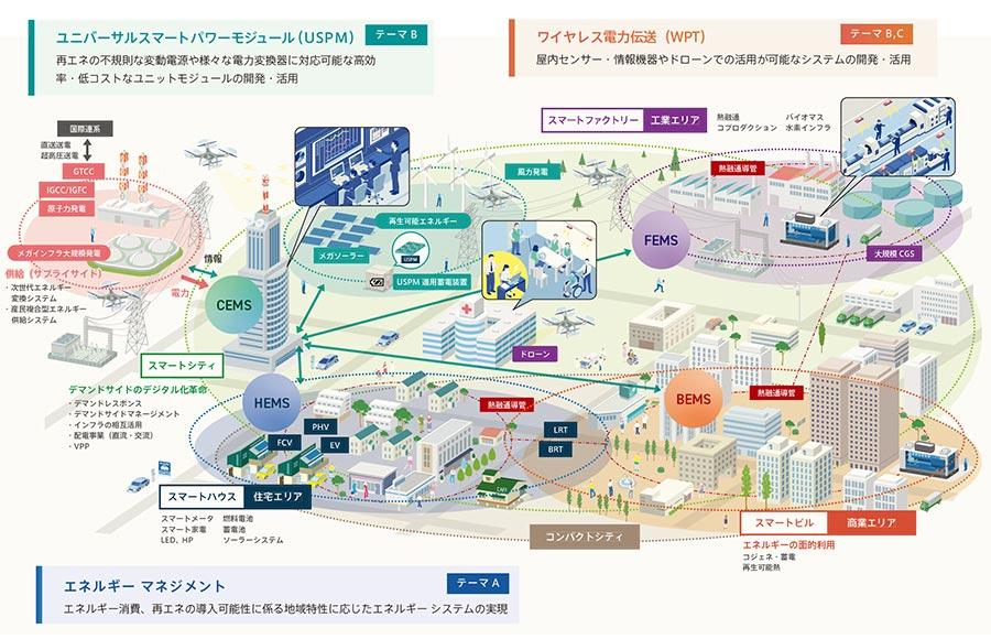 IoE社会のエネルギーシステム | 戦略的イノベーション創造プログラム ...