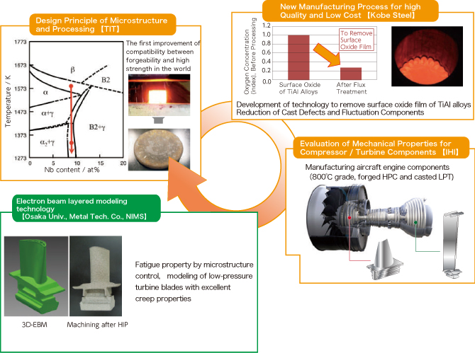 Development of Innovative Technology of High Temperature Ti- and Ni