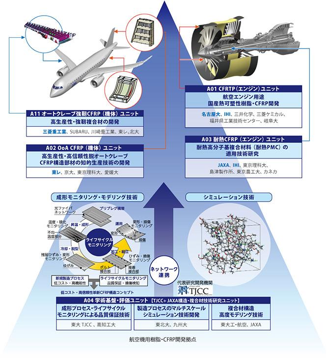 領域紹介 樹脂・CFRP|「革新的...